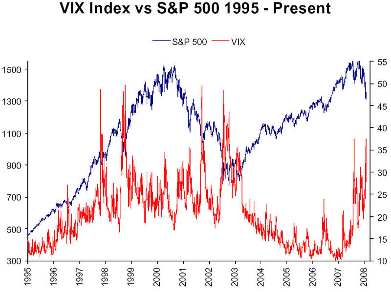 Vix stock options