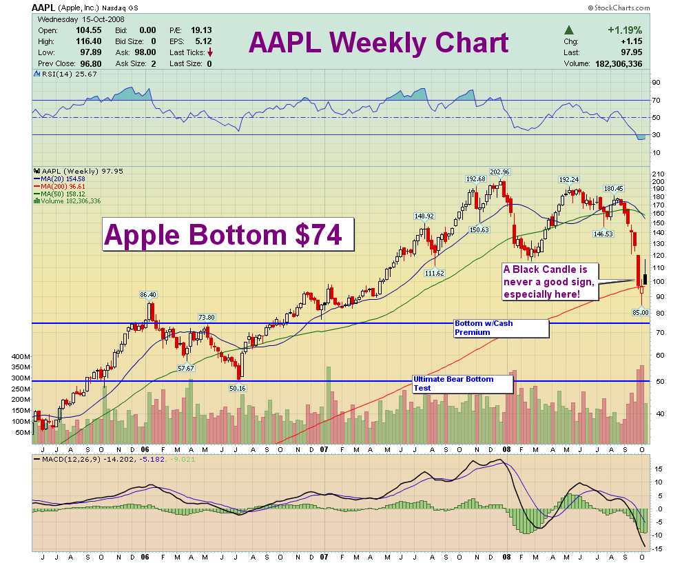 Apple Inc. (AAPL): How Low Will Apple Go? - Seeking Alpha