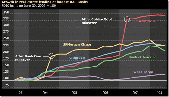 Real Estate Lending Growth, 2003-2008 - Seeking Alpha