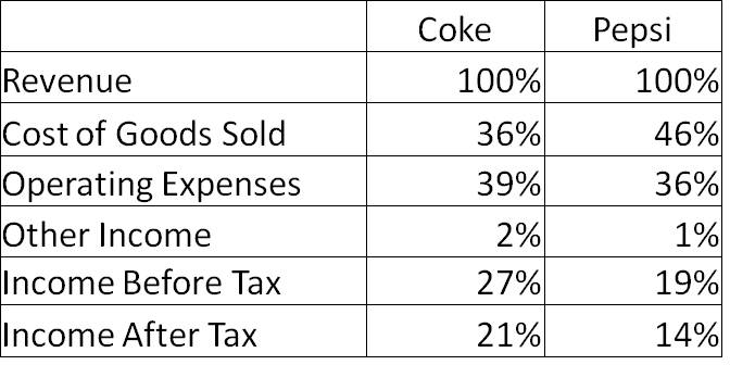 income statement cost of goods sold. as its cost of goods sold