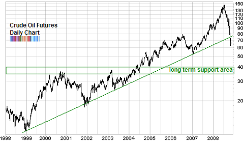 long term crude oil support broken