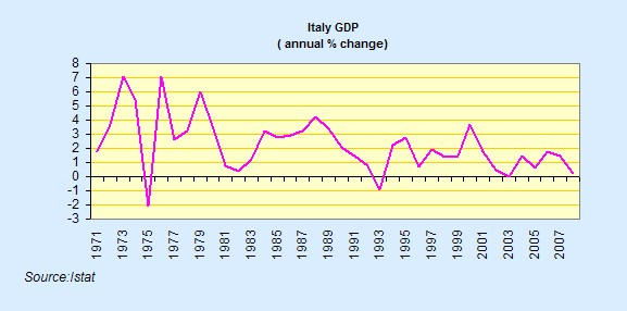 Italy's GDP