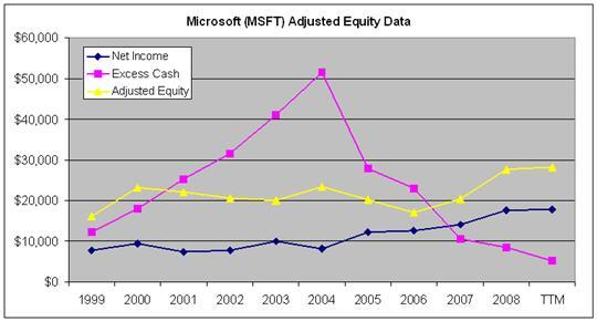 microsoft net income