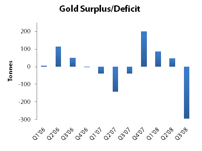 Gold Surplus/Deficit