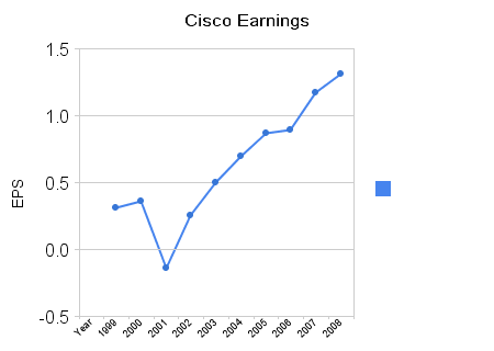 csco stock. Or take a look at Cisco