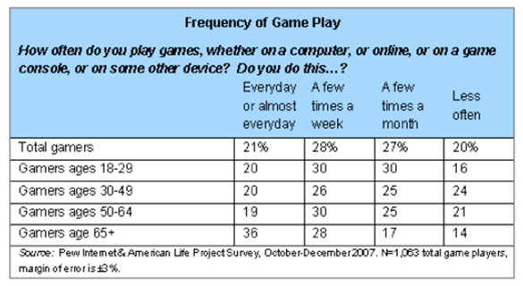 Almost half (49%) of all adult gamers reported playing games at least a few ...