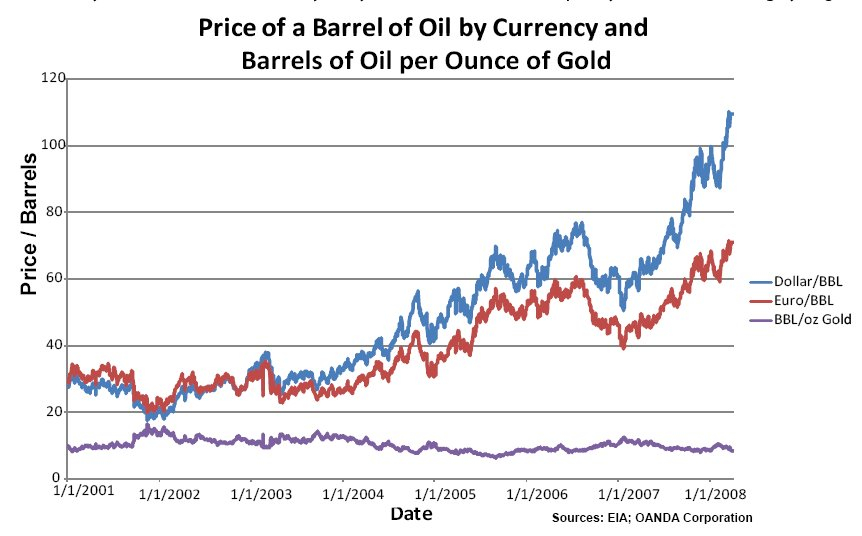 dollars euros oil and gold