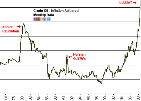 crude oil inflation adjusted long term chart