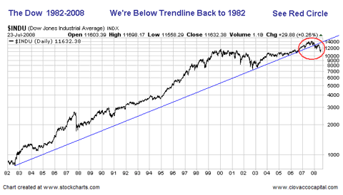 DOW Stocks 1982 - 2008