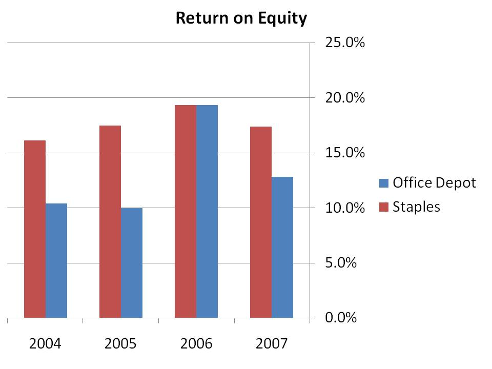 office depot analysis Equity valuation and analysis after the analysis we determined that office depot has been aggressive in its accounting practices of operating leases.
