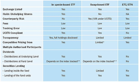 Table: cost differences between ETFs ETNS ETCs