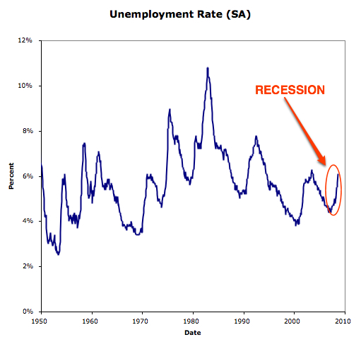 business cycle dating committee defines a recession