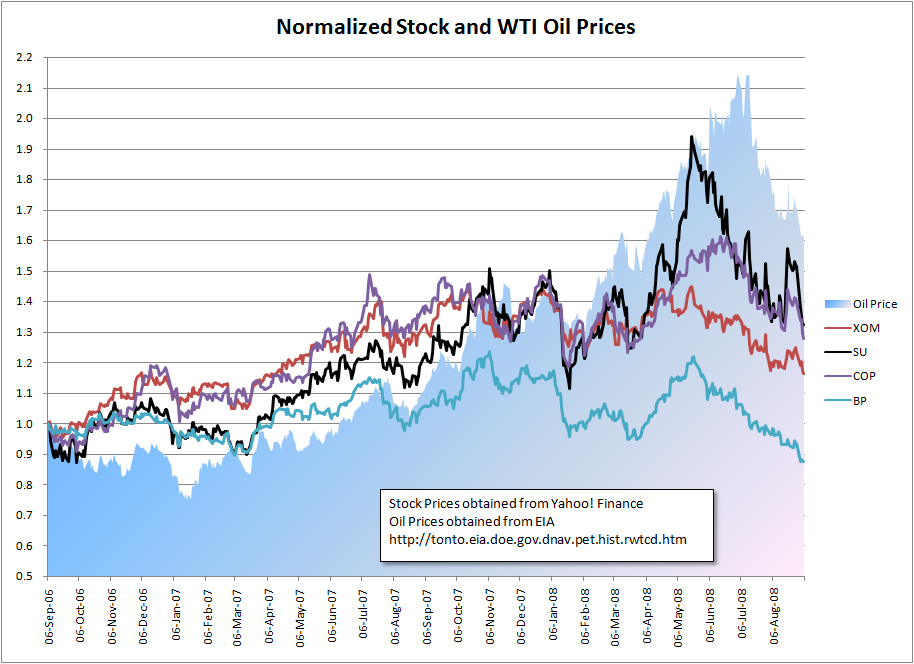 oil prices graph. Even though oil prices moved