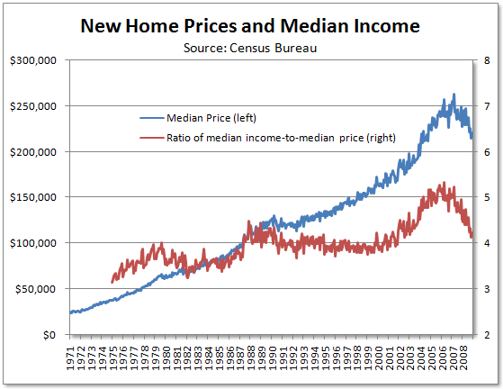 saupload_09_01_19f_home_prices_and_median_income.png
