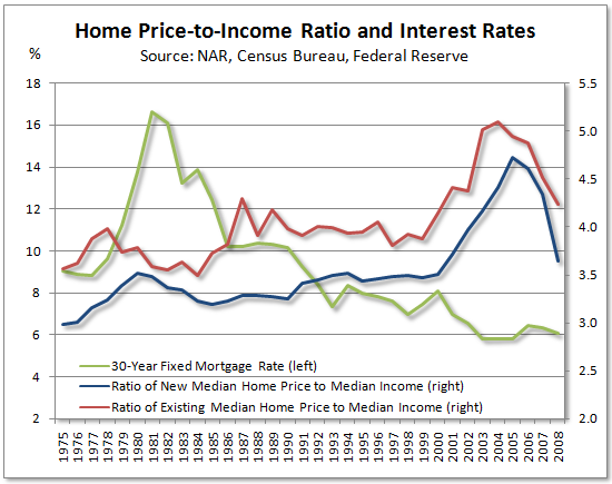 income to price ratios