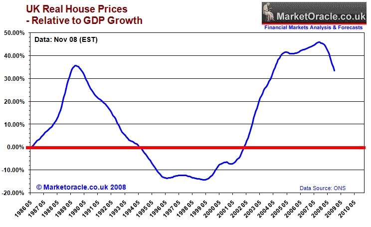 saupload_uk_house_prices_gdp_trend_nov08.png