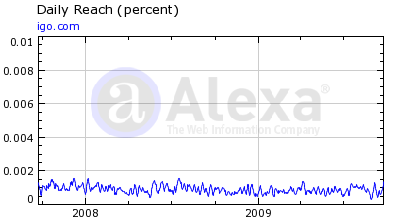 IGO Web site traffic graph
