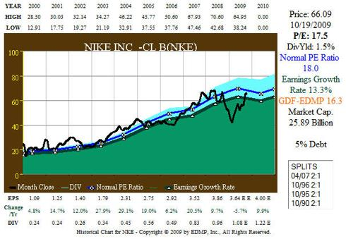Fig. 2.  NKE 11yr Earnings History Correlated to Stock Price