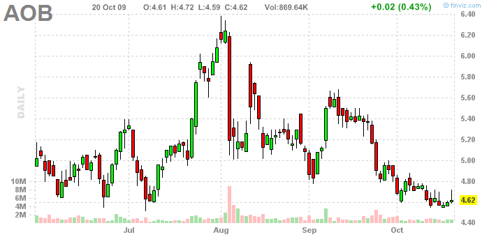 American Oriental Bioengineering Inc., daily. 