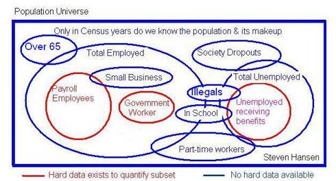 population vs. labor force data visual