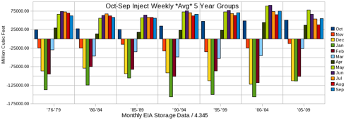 Oct-Sep Calculated Weekly Average Inject/Withdraw 5 Yr Groups