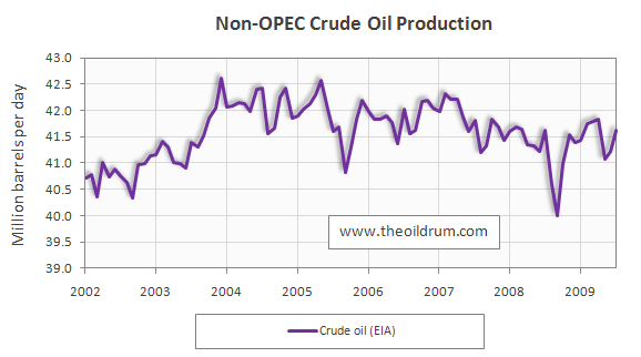 Non-OPEC Crude Oil Supply