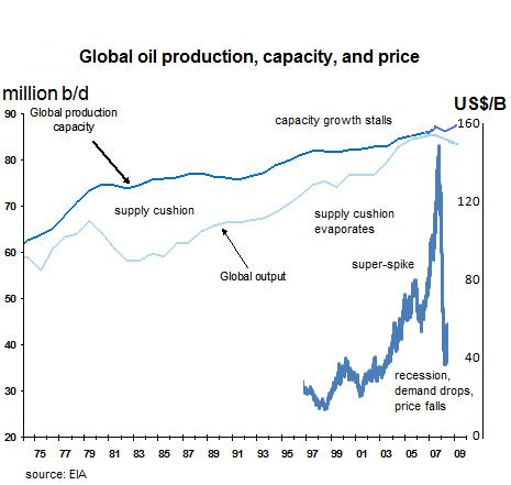 The Global Oil Scam: 50 Times Bigger than Madoff  saupload oil capacity crunch