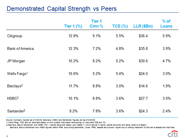 Citigroup: How Well Capitalized Is It? - Seeking Alpha