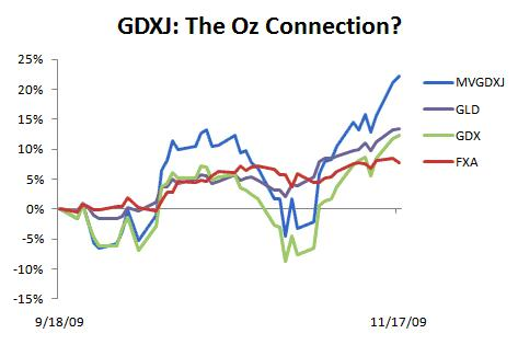 GDXJ index (MVGDXJ) as proxy for GDXJ