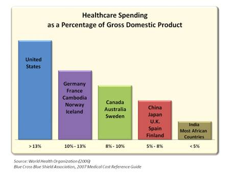 Healthcare Spending as a Percentage of Gross Domestic Product