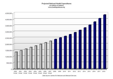 government intervention in healthcare markets