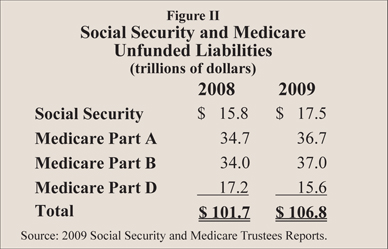 Figure II: Social Security and Medicare Unfunded Liabilities