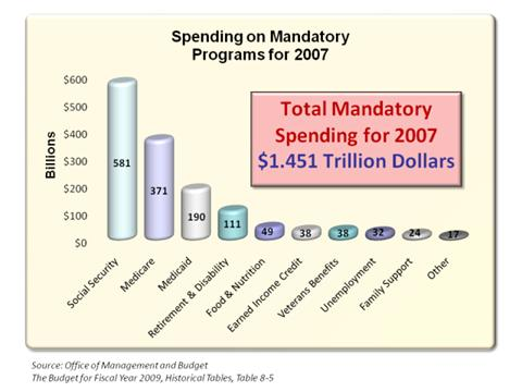 Spending on Mandatory Programs for 2007