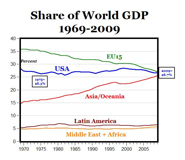 Global GDP Shifts