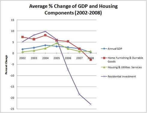 Change of GDP and Housing Components (2002-2008)