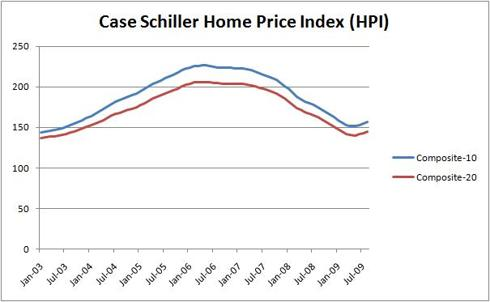 Case Schiller Home Price Index (<a href='http://seekingalpha.com/symbol/hpi' title='John Hancock Preferred Income Fund'>HPI</a>)