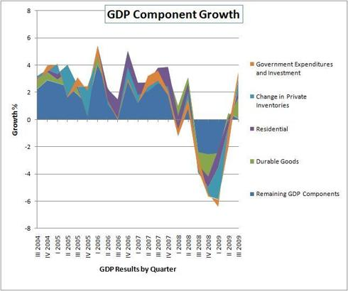 GDP Component Growth 2003-2009: Housing, Government Expenditures, Durable Goods, Inventory Change