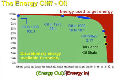 Oil Energy Cliff