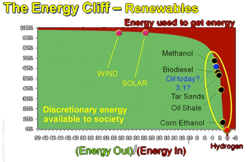 Energy Cliff, Renewables
