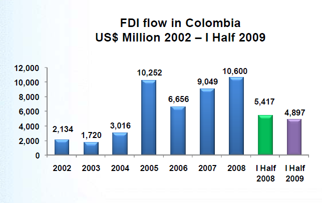 Colombia-FDI