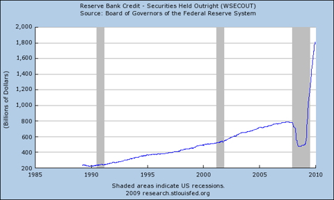 Reserve Bank Credit - Securities Held Outright