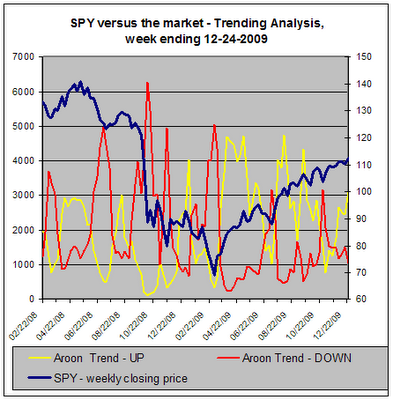 Trend Analysis - SPY versus the market, 12-24-2009