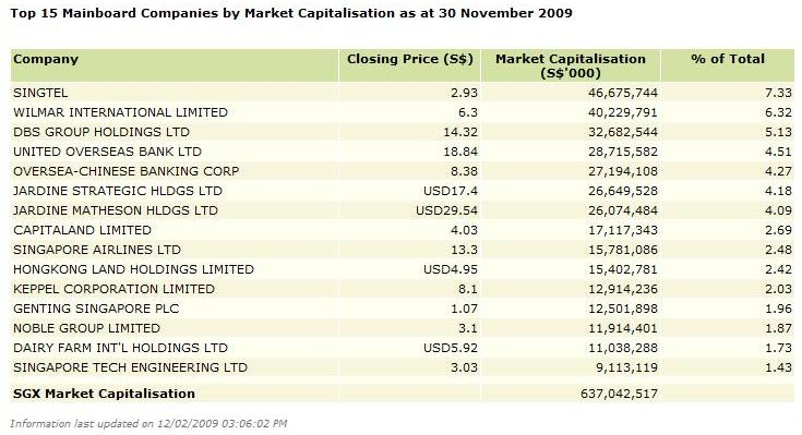 Top-15-Singapore-Stocks
