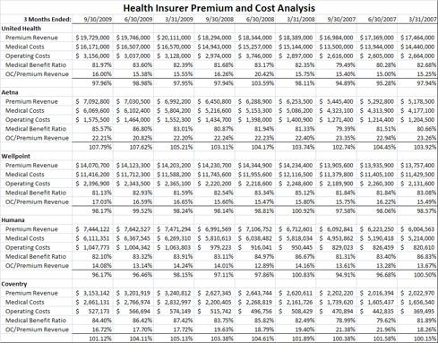 Health Insurer Premium Revenue and Operating Expense Analysis