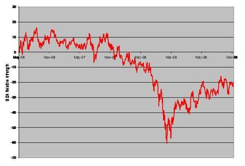 Gold Mining Stocks Relative Strength