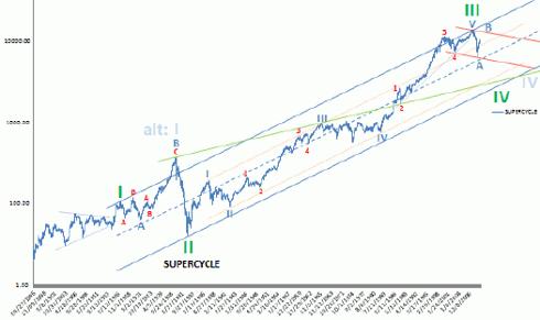 Long-Term Dow