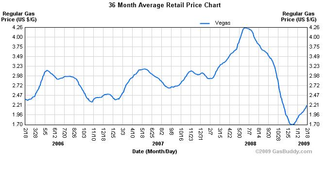 rising gas prices graph. rising gas prices graph. gas prices rising chart. gas