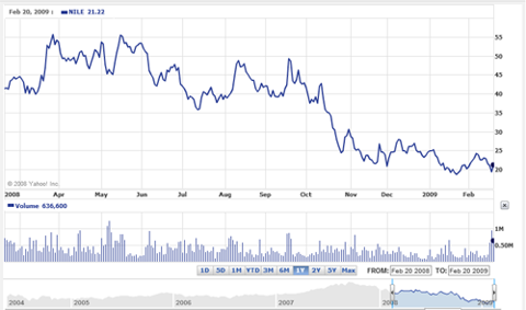 Blue Nile Stock Price Chart