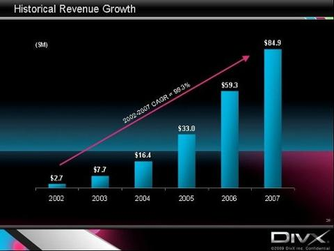 DivX Revenue Company Perspective