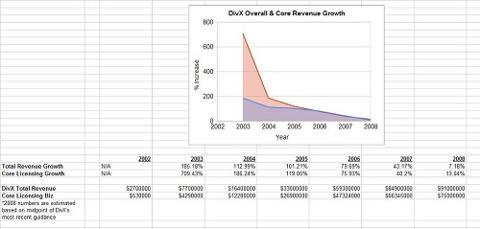 DivX Historical Revenue Growth